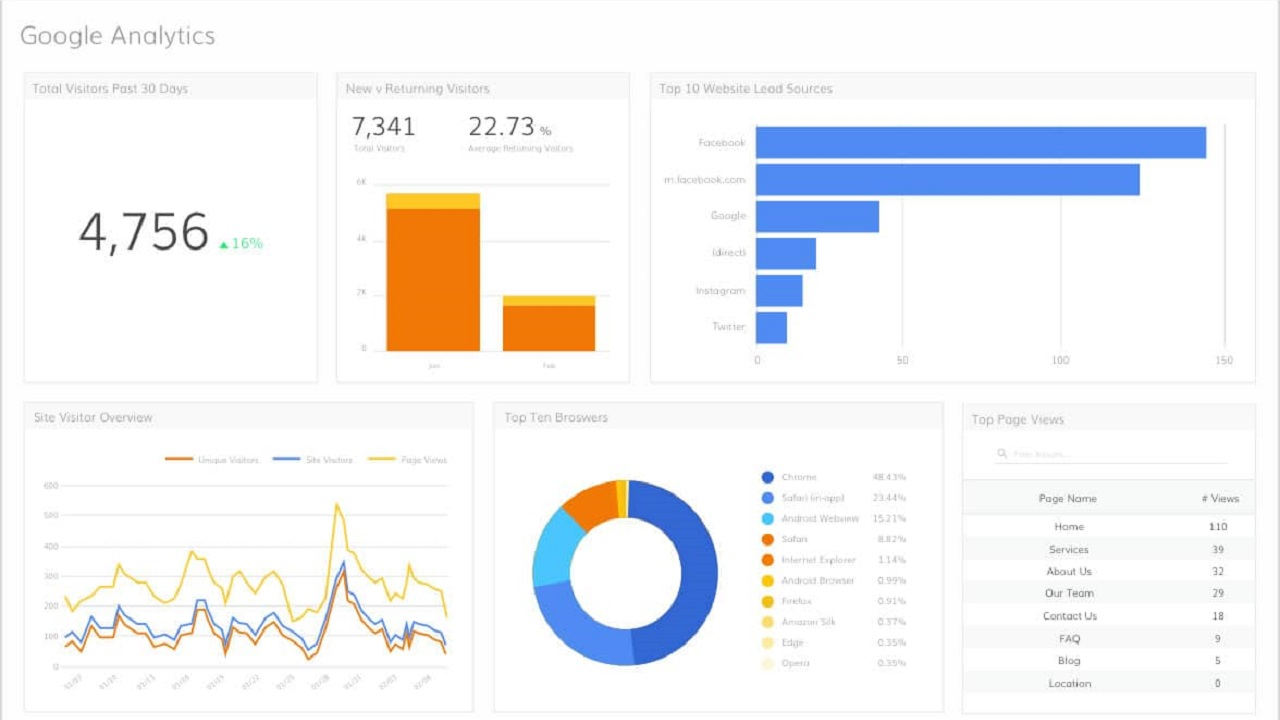 Corso di Formazione Come Utilizzare Google Analytics - EuroFormation Scuola di Formazione Digitale e Corsi Online